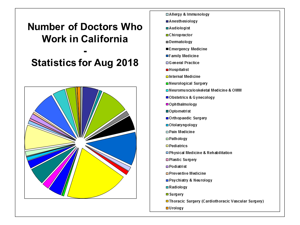 California Doctors Aug 2018 chart