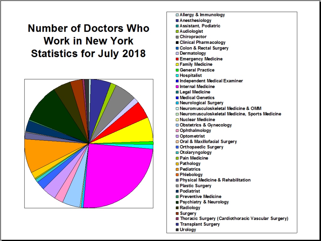 New York Doctors Jul 2018 chart
